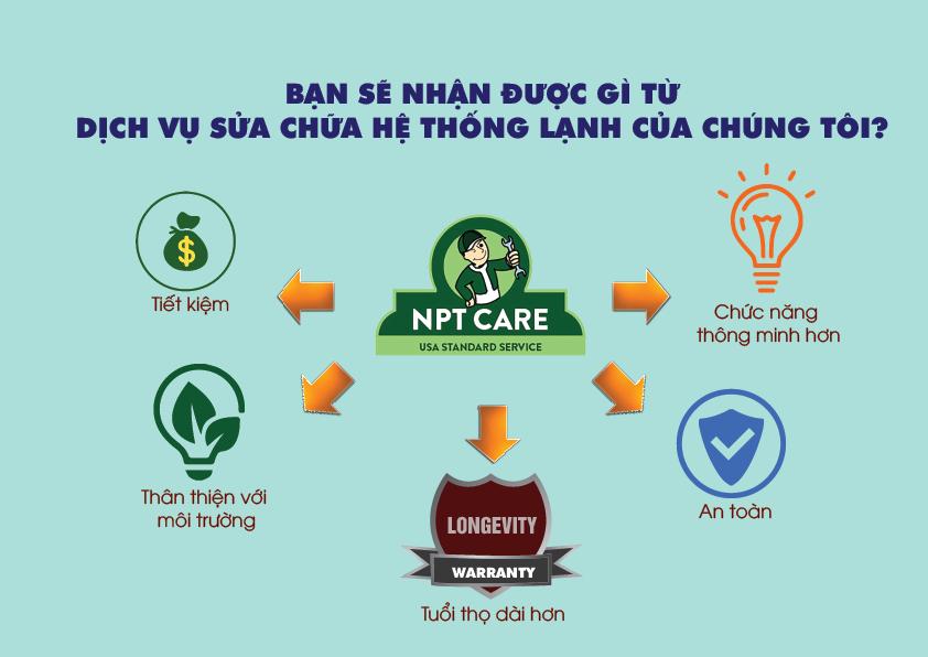Tại sao nên chọn NPT Care